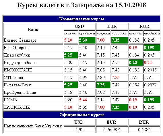 Курсы валют Запорожье