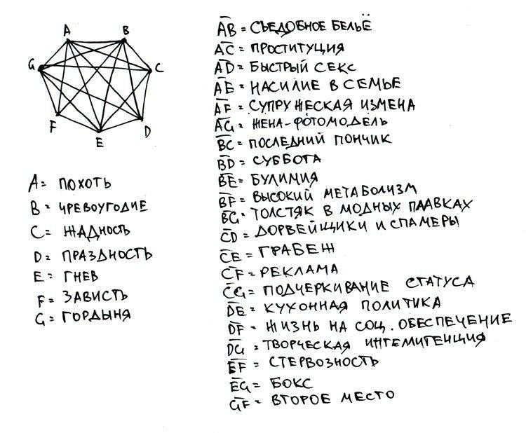 схема пороков в виде семиугольника